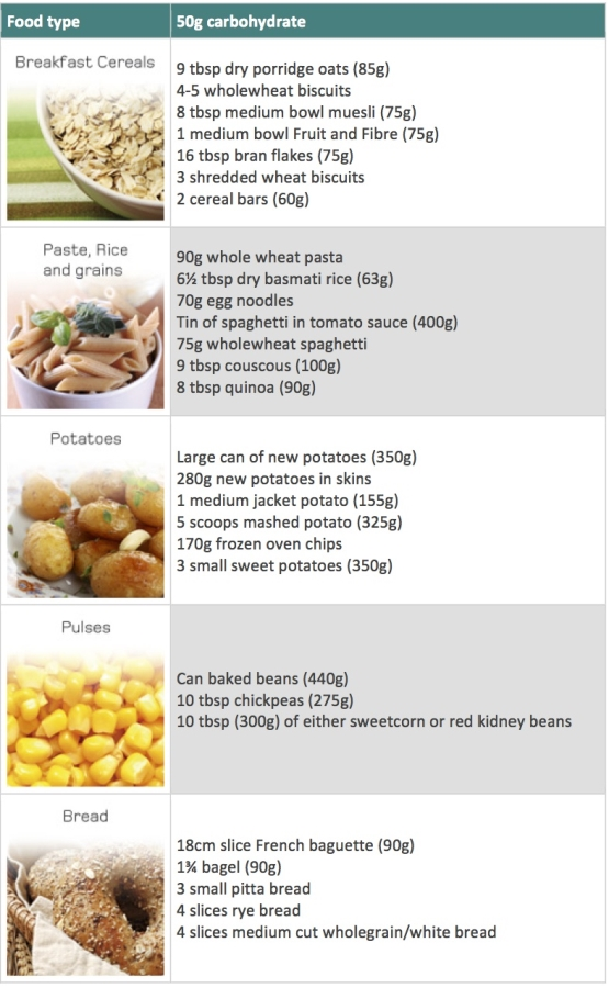 Carb guide table