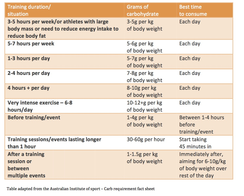 Carb req vs Training needs